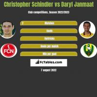 Christopher Schindler vs Daryl Janmaat h2h player stats