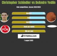 Christopher Schindler vs DeAndre Yedlin h2h player stats