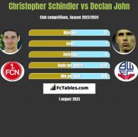 Christopher Schindler vs Declan John h2h player stats