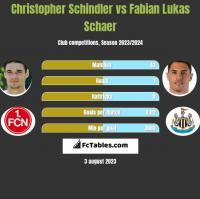 Christopher Schindler vs Fabian Lukas Schaer h2h player stats