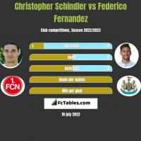 Christopher Schindler vs Federico Fernandez h2h player stats