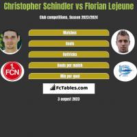 Christopher Schindler vs Florian Lejeune h2h player stats