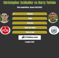 Christopher Schindler vs Harry Toffolo h2h player stats