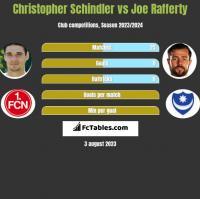 Christopher Schindler vs Joe Rafferty h2h player stats