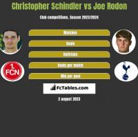 Christopher Schindler vs Joe Rodon h2h player stats