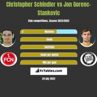 Christopher Schindler vs Jon Gorenc-Stankovic h2h player stats
