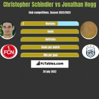 Christopher Schindler vs Jonathan Hogg h2h player stats