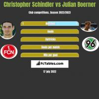 Christopher Schindler vs Julian Boerner h2h player stats