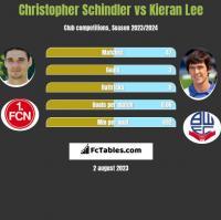 Christopher Schindler vs Kieran Lee h2h player stats