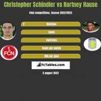 Christopher Schindler vs Kortney Hause h2h player stats