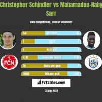 Christopher Schindler vs Mahamadou-Naby Sarr h2h player stats