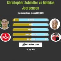 Christopher Schindler vs Mathias Joergensen h2h player stats