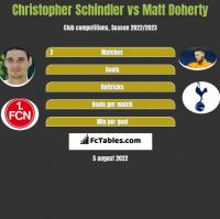 Christopher Schindler vs Matt Doherty h2h player stats