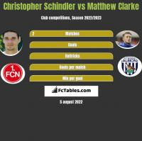 Christopher Schindler vs Matthew Clarke h2h player stats