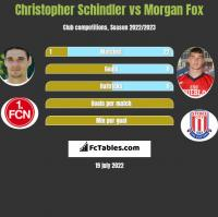 Christopher Schindler vs Morgan Fox h2h player stats