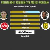 Christopher Schindler vs Moses Odubajo h2h player stats