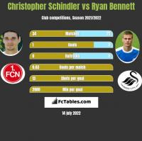 Christopher Schindler vs Ryan Bennett h2h player stats
