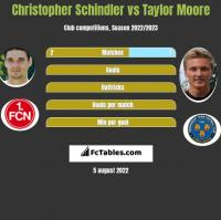 Christopher Schindler vs Taylor Moore h2h player stats