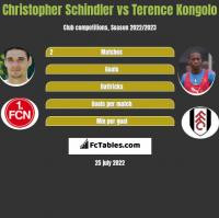 Christopher Schindler vs Terence Kongolo h2h player stats