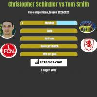 Christopher Schindler vs Tom Smith h2h player stats