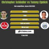 Christopher Schindler vs Tommy Elphick h2h player stats