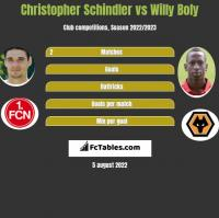 Christopher Schindler vs Willy Boly h2h player stats