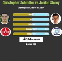 Christopher Schindler vs Jordan Storey h2h player stats