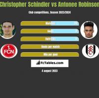 Christopher Schindler vs Antonee Robinson h2h player stats