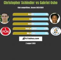 Christopher Schindler vs Gabriel Osho h2h player stats