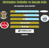 Christopher Schindler vs Gonzalo Avila h2h player stats