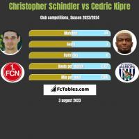 Christopher Schindler vs Cedric Kipre h2h player stats