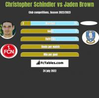 Christopher Schindler vs Jaden Brown h2h player stats