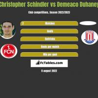 Christopher Schindler vs Demeaco Duhaney h2h player stats