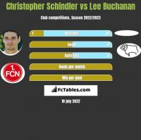 Christopher Schindler vs Lee Buchanan h2h player stats
