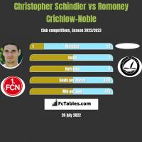 Christopher Schindler vs Romoney Crichlow-Noble h2h player stats