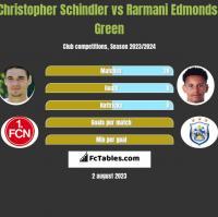 Christopher Schindler vs Rarmani Edmonds-Green h2h player stats