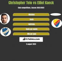 Christopher Telo vs Elliot Kaeck h2h player stats
