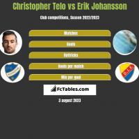 Christopher Telo vs Erik Johansson h2h player stats