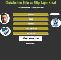 Christopher Telo vs Filip Dagerstaal h2h player stats