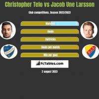 Christopher Telo vs Jacob Une Larsson h2h player stats