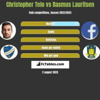 Christopher Telo vs Rasmus Lauritsen h2h player stats