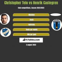 Christopher Telo vs Henrik Castegren h2h player stats