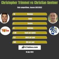 Christopher Trimmel vs Christian Gentner h2h player stats