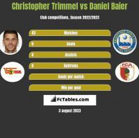 Christopher Trimmel vs Daniel Baier h2h player stats