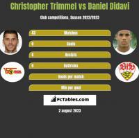 Christopher Trimmel vs Daniel Didavi h2h player stats