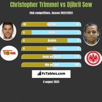 Christopher Trimmel vs Djibril Sow h2h player stats