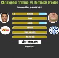 Christopher Trimmel vs Dominick Drexler h2h player stats