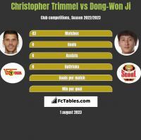 Christopher Trimmel vs Dong-Won Ji h2h player stats