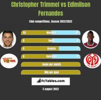 Christopher Trimmel vs Edimilson Fernandes h2h player stats