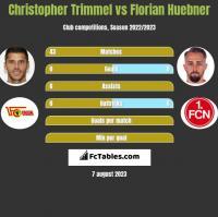 Christopher Trimmel vs Florian Huebner h2h player stats